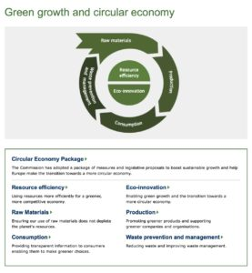 Green Growth and Circular Economy